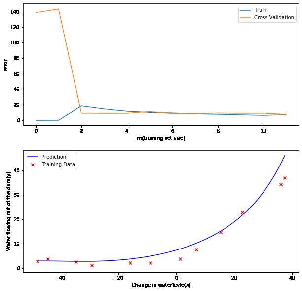 吴恩达机器学习作业Python3实现(五):方差和偏差及学习曲线绘制